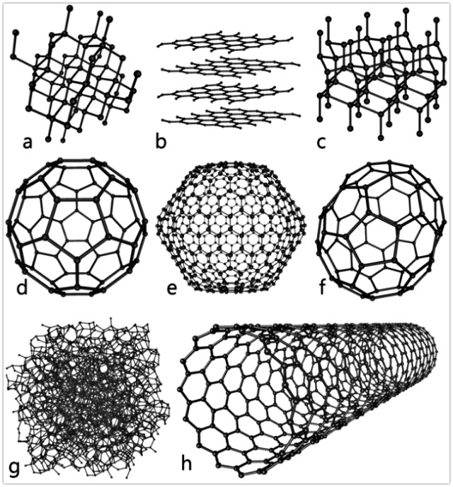 Eight_Allotropes_of_Carbon
