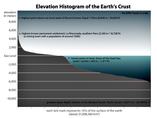 Earth_elevation_histogram