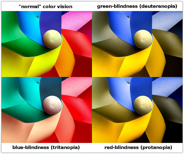 Simulation of Different Color Deficiencies, Color Blindness