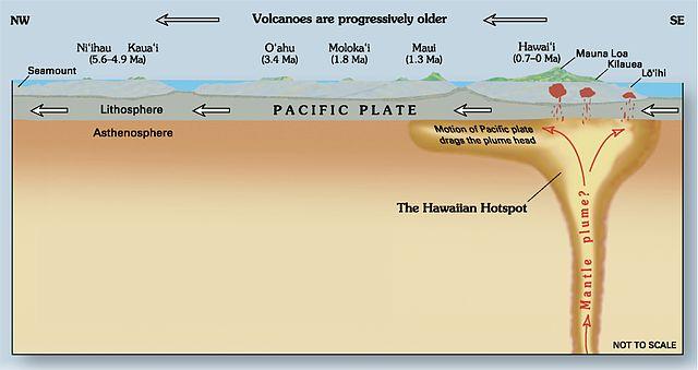 Hawaii hotspot cross-sectional diagram