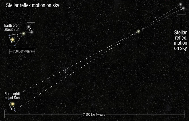 Hubble Parallax