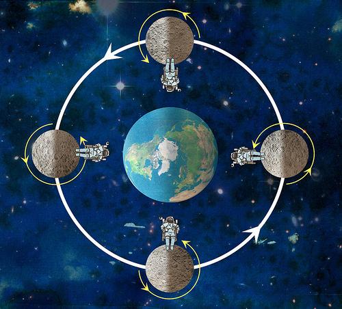 Moon's rotation and revolution around Earth